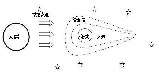 太陽と地球と大気と電離層